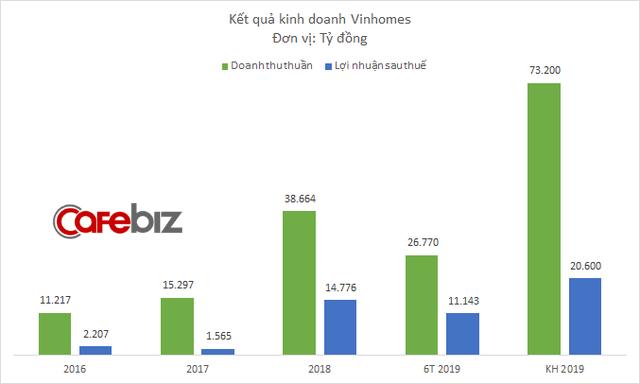 photo 1 1565609051244718618160 - Các đại dự án của Vinhomes đã bán được đến đâu?