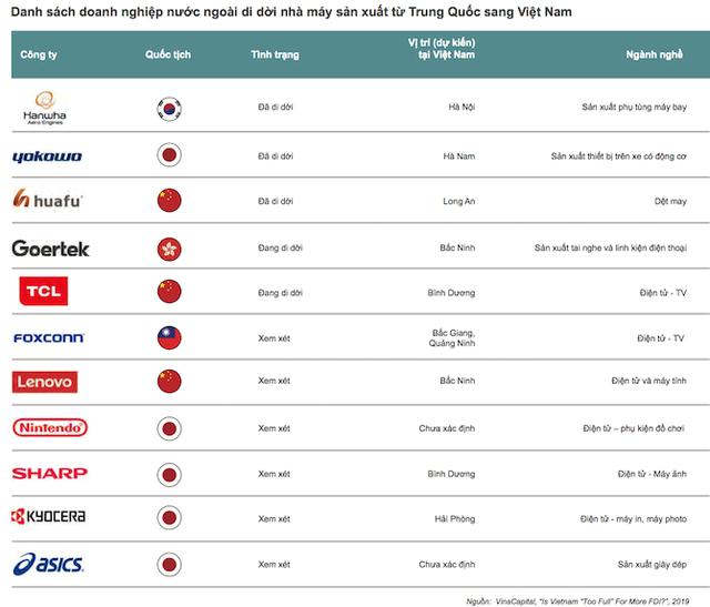 """screenshot2019 09 04at13532pmkqup 1567602439119755754498 - Bất động sản công nghiệp Việt Nam sắp đón """"bão"""" đầu tư nước ngoài"""
